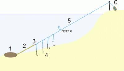 способы ловли на спиннинг судака